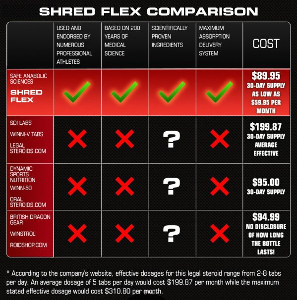shred-table-comparison