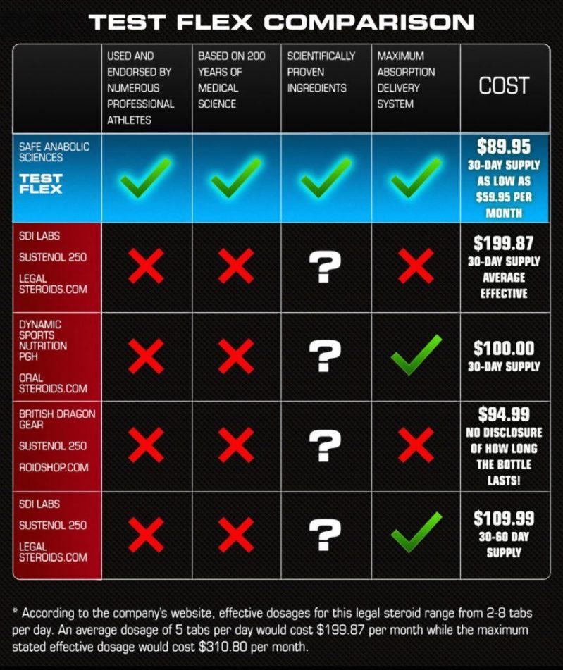 testosterone-table-comparison2-861x1024
